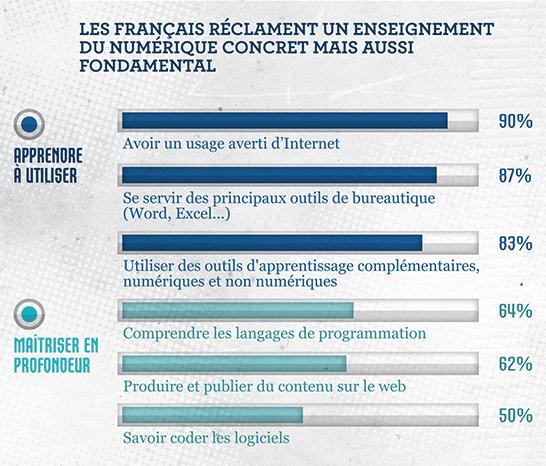 Baromètre INRIA: 75% des Français pour un enseignement du numérique avant la terminale