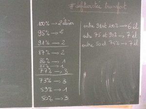 """Régis Forgione ne """"note"""" pas les twictées : il attribue des """"pourcentages de réussite"""" à ses élèves."""