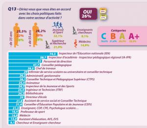 26% des personnels de l'éducation seulement sont d'accord avec les réformes