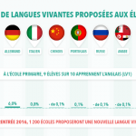 Langues vivantes : le russe, l'arabe, le japonais ou l'hébreu proposés aux élèves dès le CP