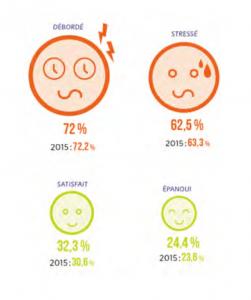 """Les profs des écoles stagiaires """"se sentent toujours aussi débordés (72%) et stressés (62,5%)"""" (SNUipp)"""