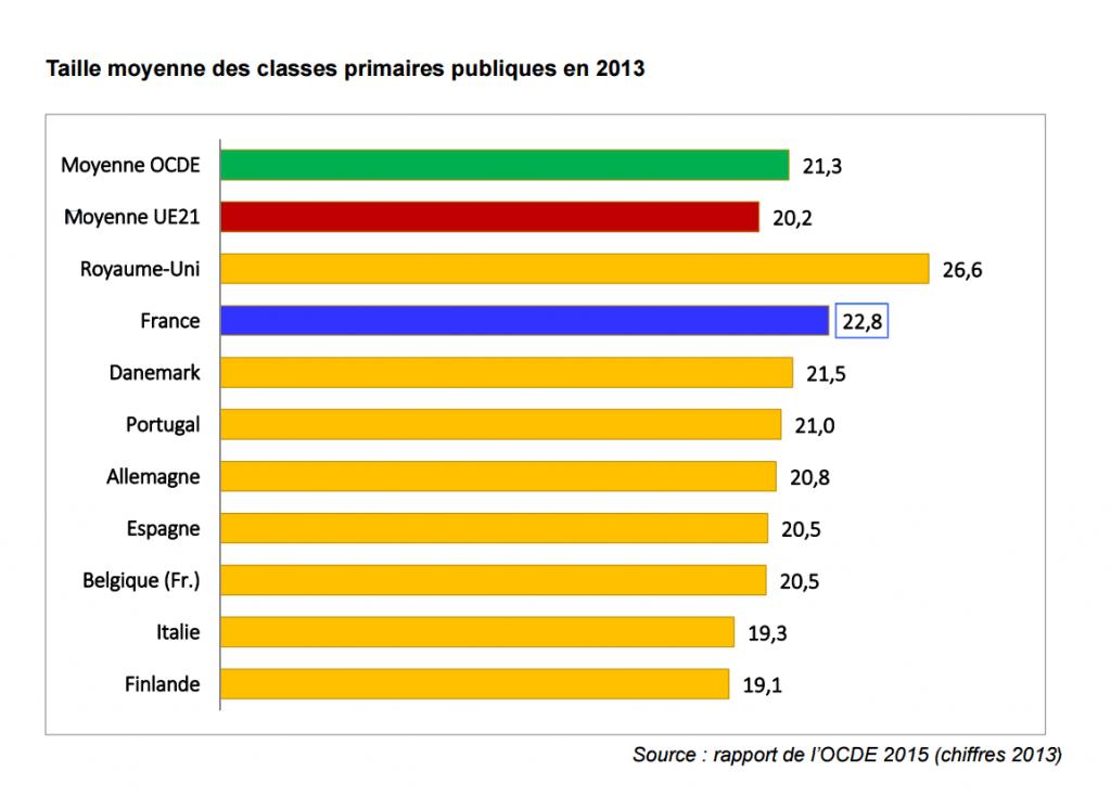 Taille moyenne des classes primaires publiques en 2013 / OCDE / SNUipp