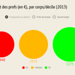 Combien gagnent vraiment les profs ? (Infographie)