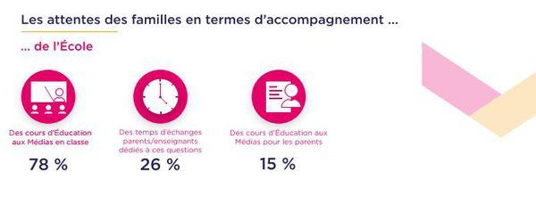 """Infographie du CLEMI / """" Vos enfants, les médias et Internet """" / 2017"""