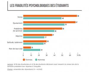 Les fragilités psychologiques des étudiants © Observatoire national de la vie étudiante