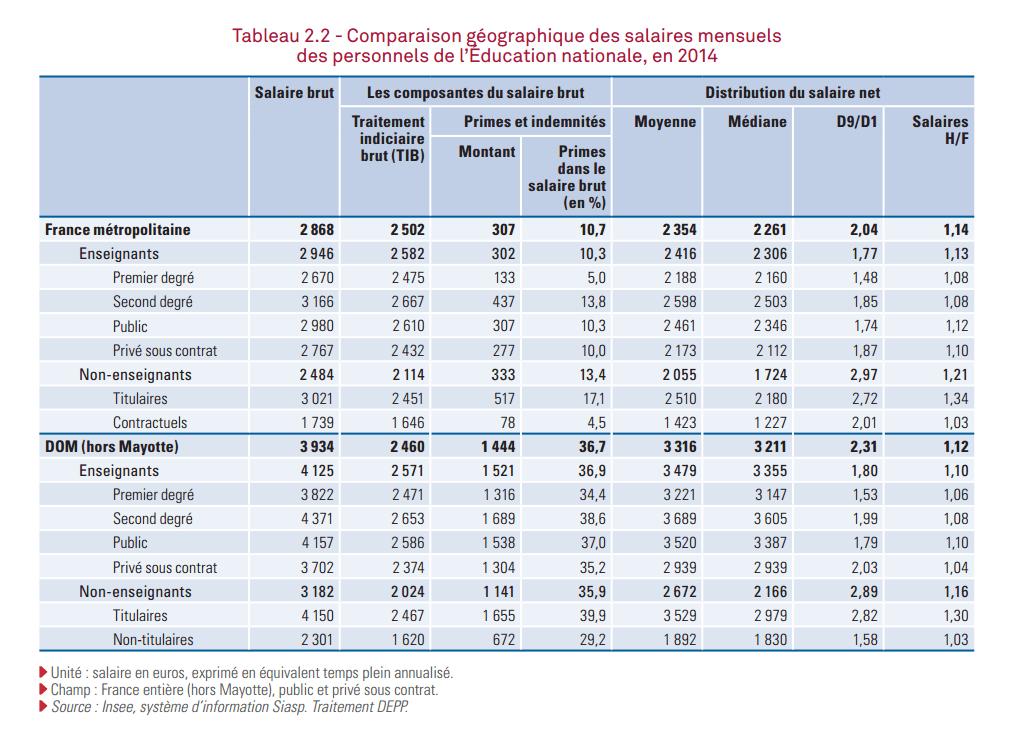 Combien gagnent les profs vousnousils - Grille salaire fonction publique enseignant ...