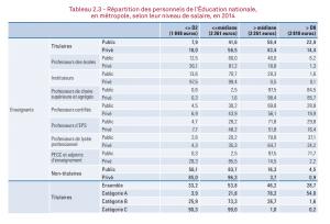 Répartition des personnels de l'Éducation nationale, en métropole, selon leur niveau de salaire, en 2014 / DEPP