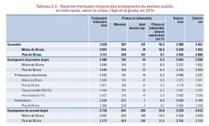 Salaires mensuels moyens des enseignants du secteur public, en métropole, selon le corps, l'âge et le grade, en 2014 / DEPP