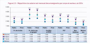 Répartition du salaire net mensuel des enseignants par corps et secteur, en 2014 / DEPP