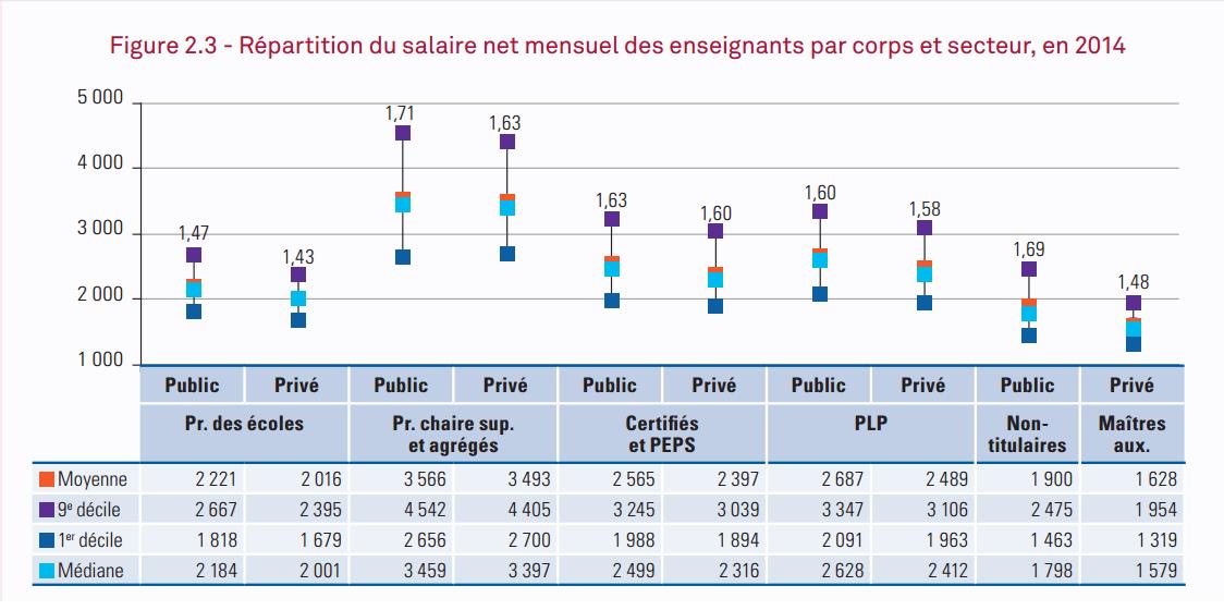 Combien gagnent les profs vousnousils - Grille salaire enseignant second degre ...