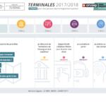Terminale : un nouveau site pour s'orienter dans l'enseignement supérieur