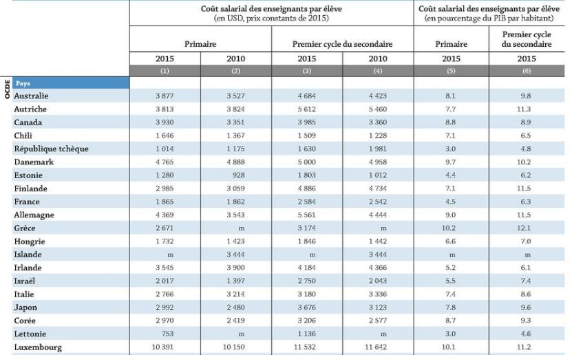 Coût salarial des enseignants par élèves, selon le niveau d'enseignement (2010 et 2015). Source OCDE.