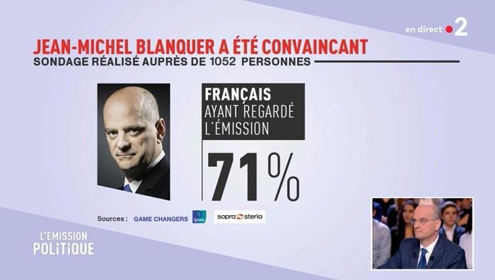 J-M Blanquer : 71% de convaincus mais 7% d'audience
