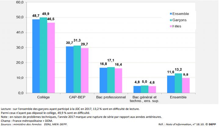 Pourcentages de jeunes en difficulté de lecture selon le type de scolarité et le sexe/ Capture d'écran DEPP