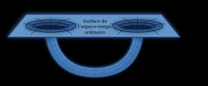 Schéma d'un trou de ver / Licence CC / Wikimedia