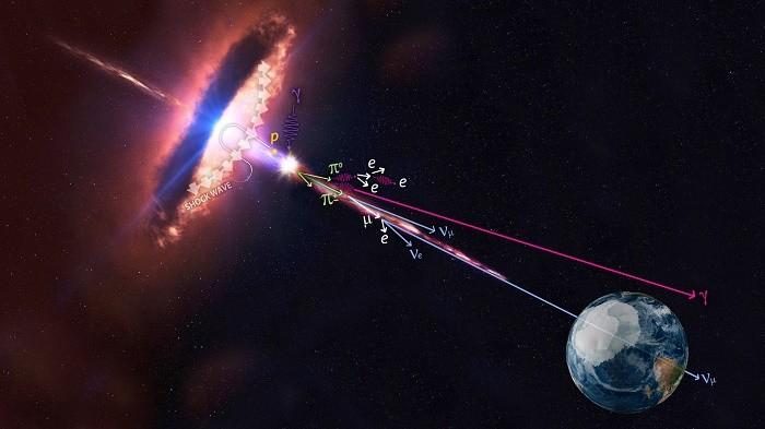 Astronomie : des scientifiques identifient la première source extragalactique de neutrinos