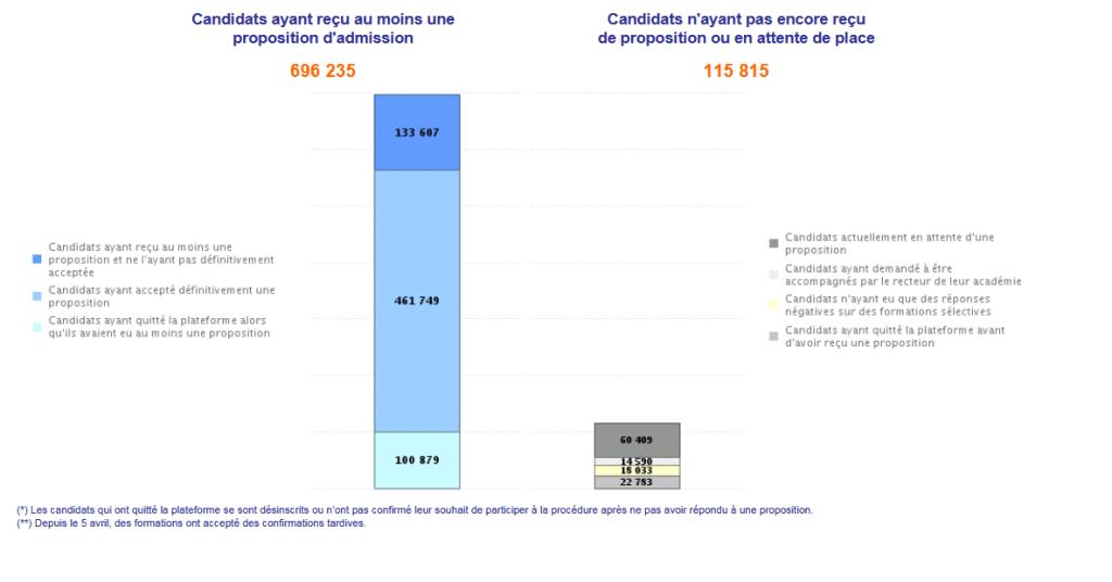 """Le """"tableau de bord"""" de Parcoursup, le 22/7/2018."""