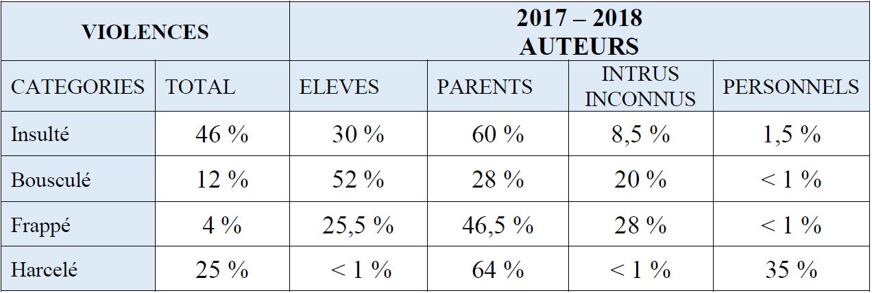 """Article dans """"vousnousils"""" : « 1/4 des perdirs ont été harcelés, dont 35 % par des enseignants » dans l'académie de Lyon (G. Fotinos) Etude-fotinos1"""