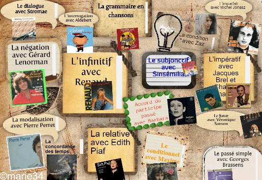 Enseigner la grammaire avec des artistes français